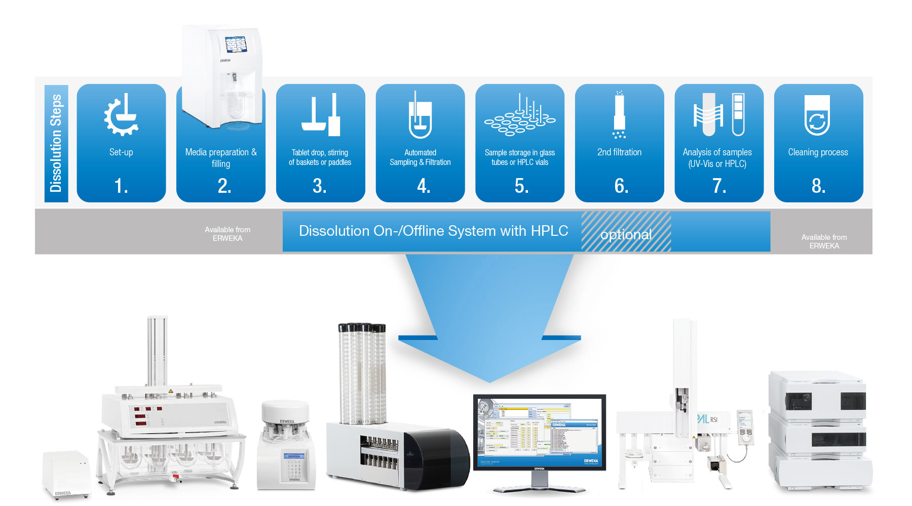 Semi-automated dissolution system with HPLC analysis