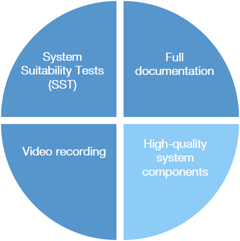 High-quality system components